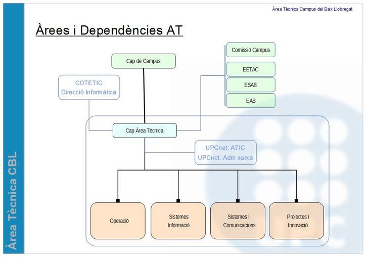 Àrees i Dependències AT