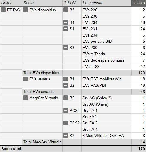 Servidors TIC EETAC i relacio i serveis